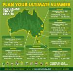 2015-16 Australian cricket national map infographic