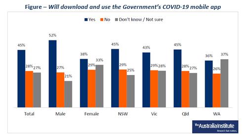 COIVD app polling