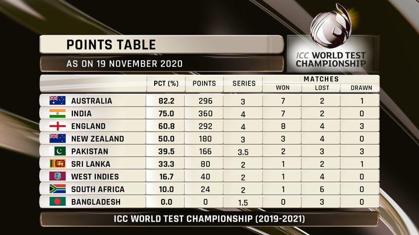 ICC-WTC-Ranking